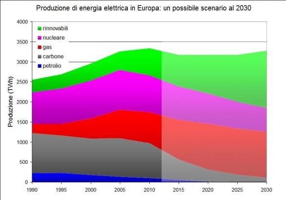 Produzione-EE-al-2030