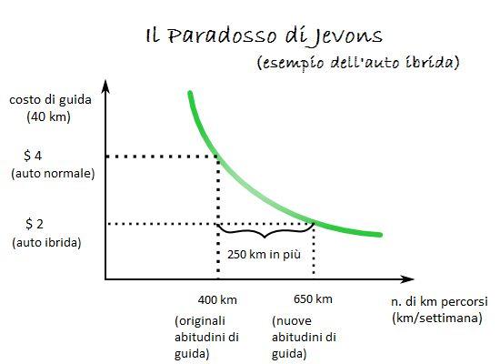 Paradosso Jevons_grafico auto