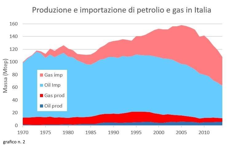 02_Produzione ed importazione di gas e petrolio in Italia