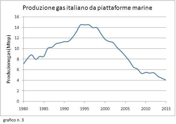 03_Produzione gas italiano da piattaforme marine