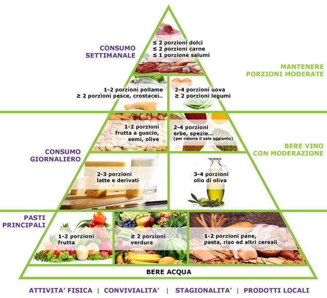 diete dimagranti secondo i nutrizionisticke